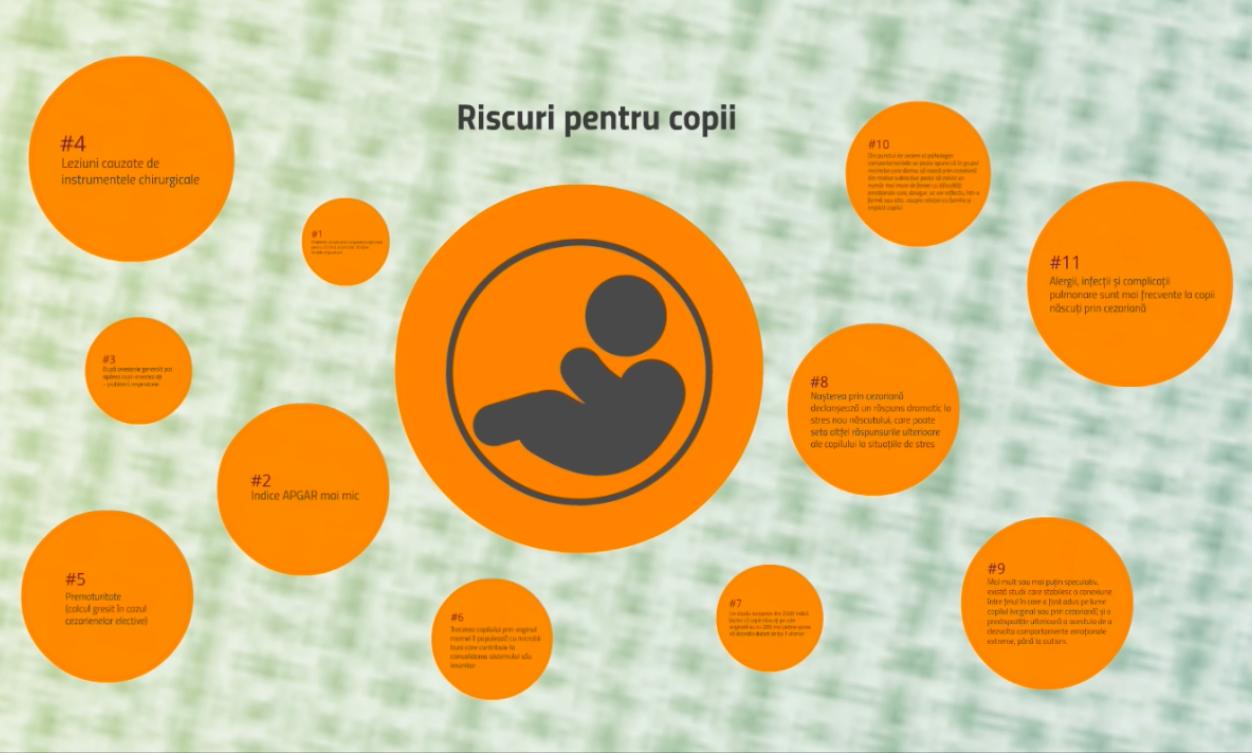 Operația cezariană - consecințe pentru mamă și copil